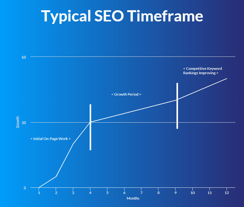 Average Typical SEO Timeframe Line Graph